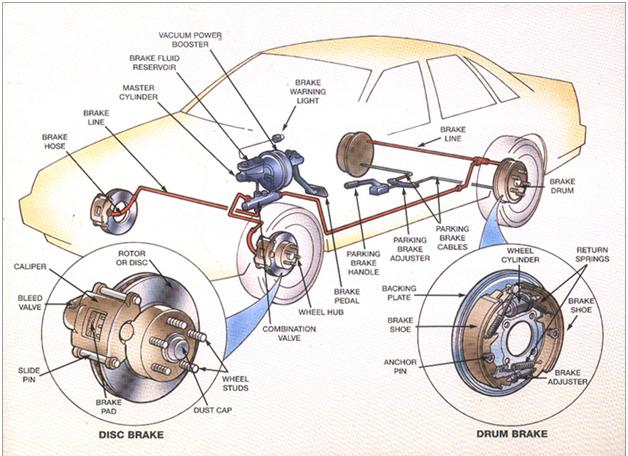 car brake system picture